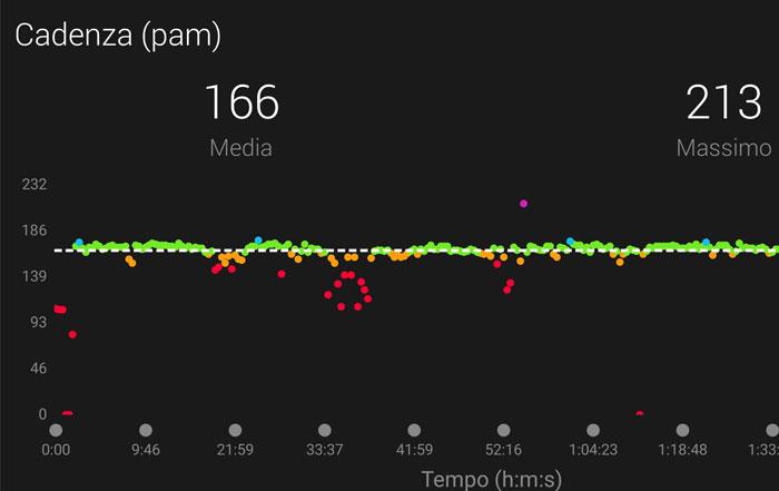 Capire e interpretare i dati degli orologi cardio - My SPORTLER