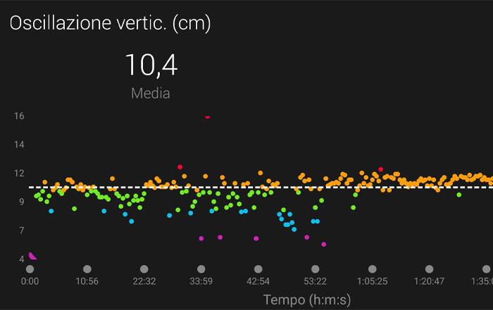 oscillazione verticale